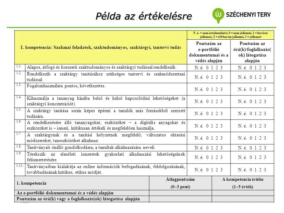 Példa az értékelésre Példa az értékelésre 1. kompetencia: Szakmai feladatok, szaktudományos, szaktárgyi, tantervi tudás N. é. = nem értelmezhető, 0 =
