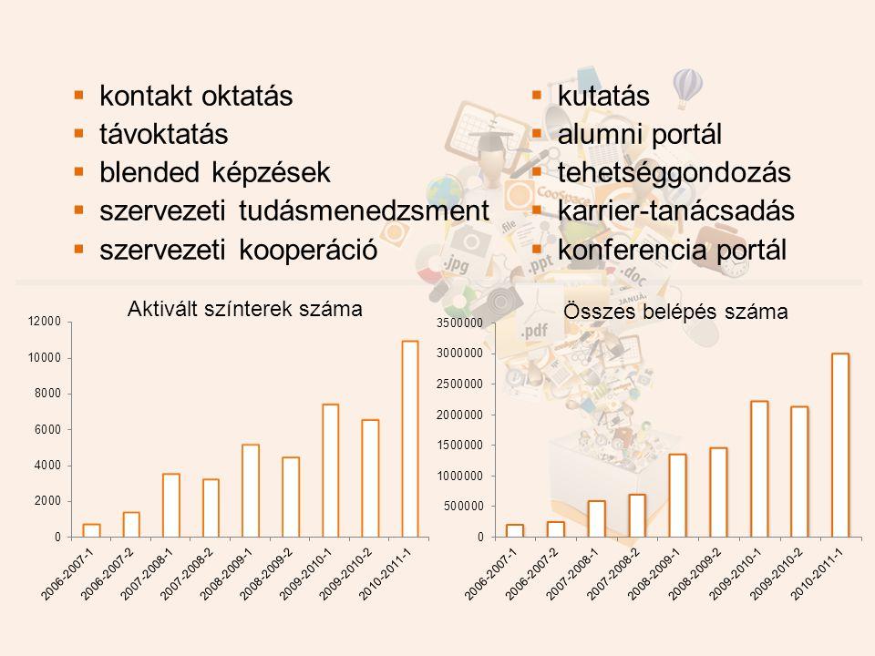  kontakt oktatás  távoktatás  blended képzések  szervezeti tudásmenedzsment  szervezeti kooperáció  kutatás  alumni portál  tehetséggondozás  karrier-tanácsadás  konferencia portál Összes belépés száma Aktivált színterek száma