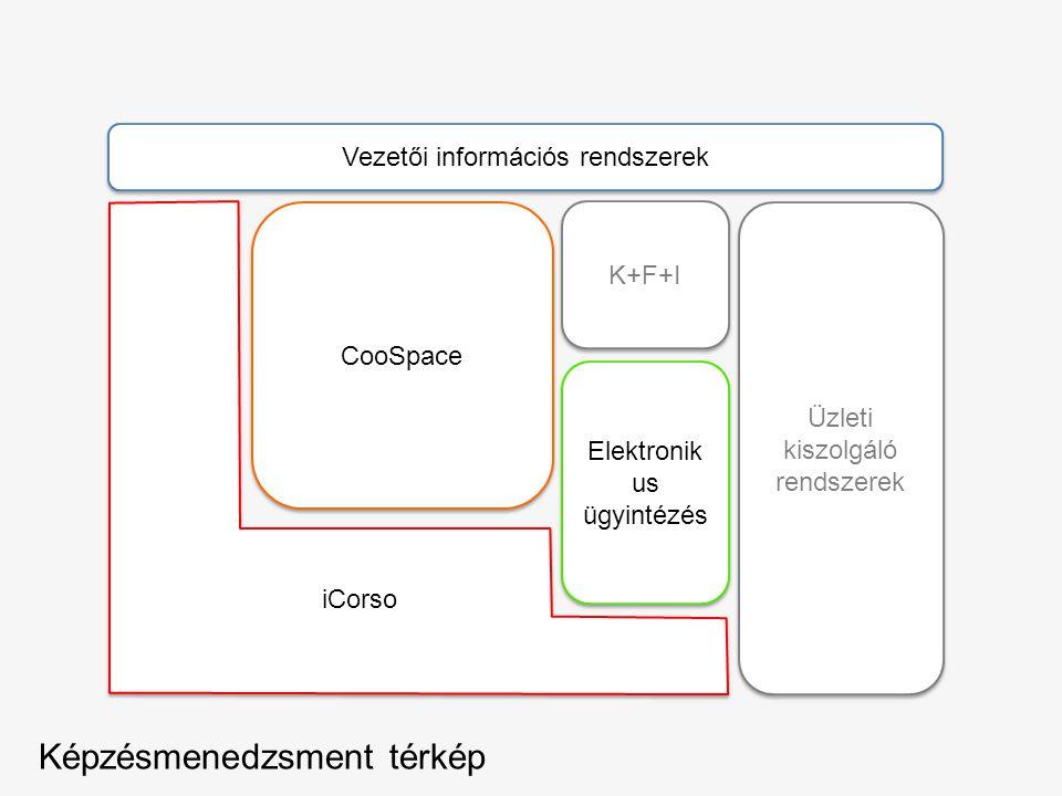 Elektronik us ügyintézés Vezetői információs rendszerek Üzleti kiszolgáló rendszerek CooSpace K+F+I Képzésmenedzsment térkép iCorso