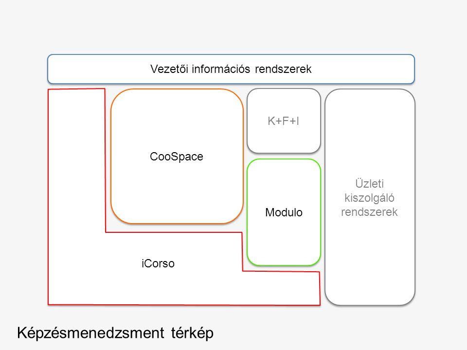 Modulo Vezetői információs rendszerek Üzleti kiszolgáló rendszerek CooSpace K+F+I Képzésmenedzsment térkép iCorso