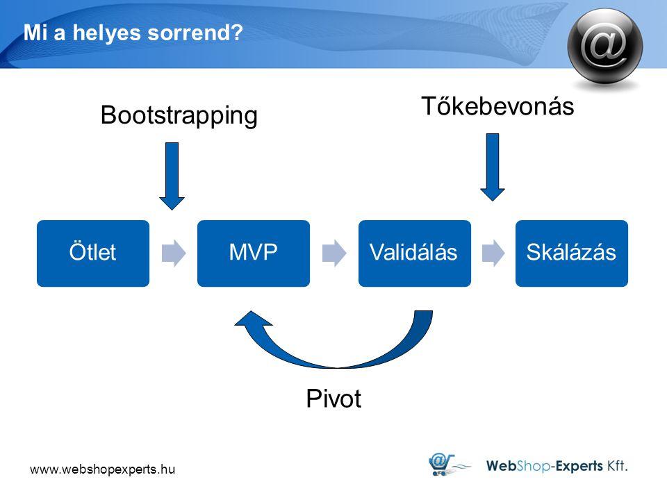 www.webshopexperts.hu Mi a helyes sorrend.