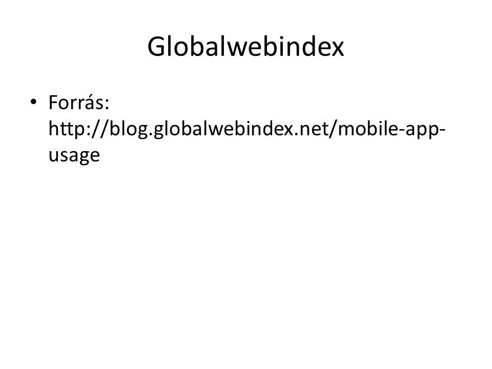Globalwebindex • Forrás: http://blog.globalwebindex.net/mobile-app- usage