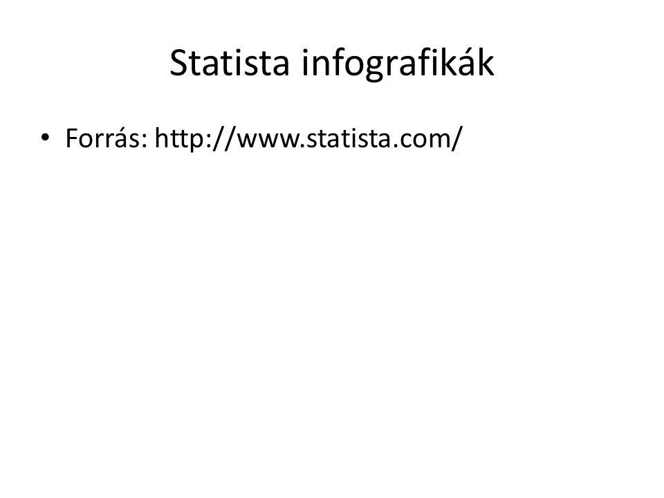 Statista infografikák • Forrás: http://www.statista.com/