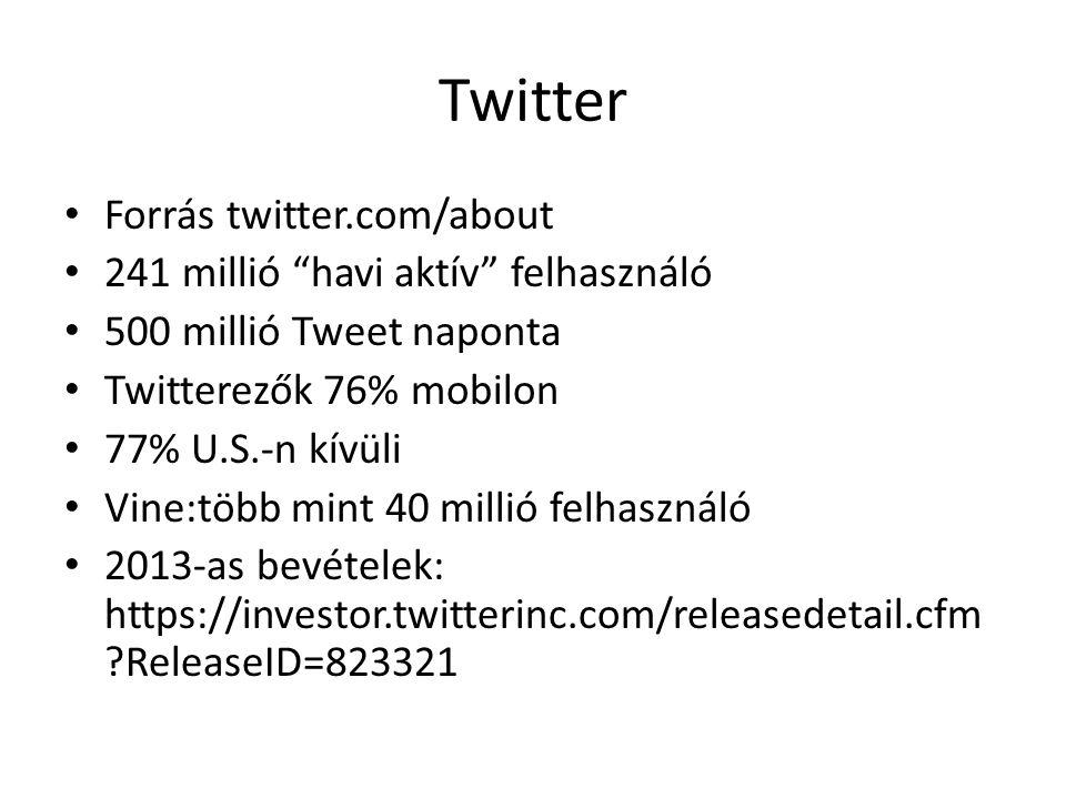 """Twitter • Forrás twitter.com/about • 241 millió """"havi aktív"""" felhasználó • 500 millió Tweet naponta • Twitterezők 76% mobilon • 77% U.S.-n kívüli • Vi"""