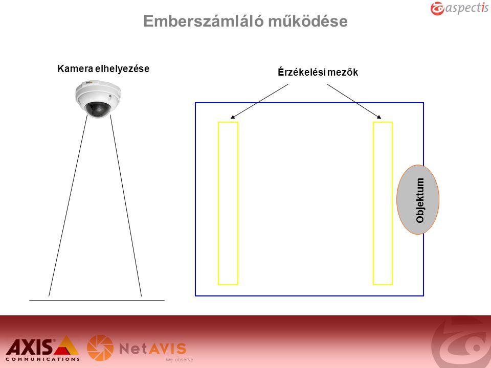 Emberszámláló működése Objektum Érzékelési mezők Kamera elhelyezése