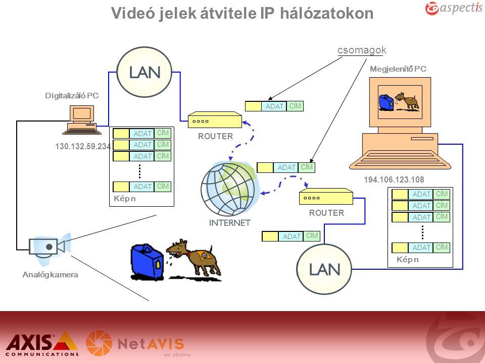 Videó jelek átvitele IP hálózatokon ROUTER 130.132.59.234 ADAT CÍM ADAT CÍM ADAT CÍM csomagok 194.106.123.108 Analóg kamera Digitalizáló PC Megjelenít