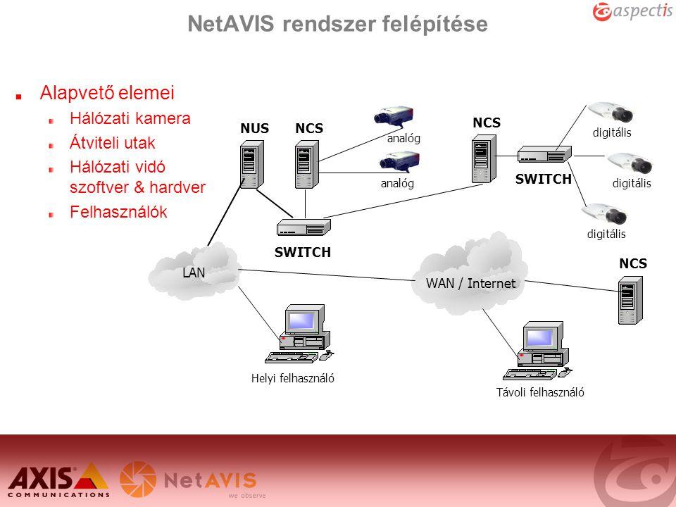 NetAVIS rendszer felépítése NUSNCS SWITCH LAN digitális SWITCH analóg Helyi felhasználó WAN / Internet Távoli felhasználó NCS Alapvető elemei Hálózati