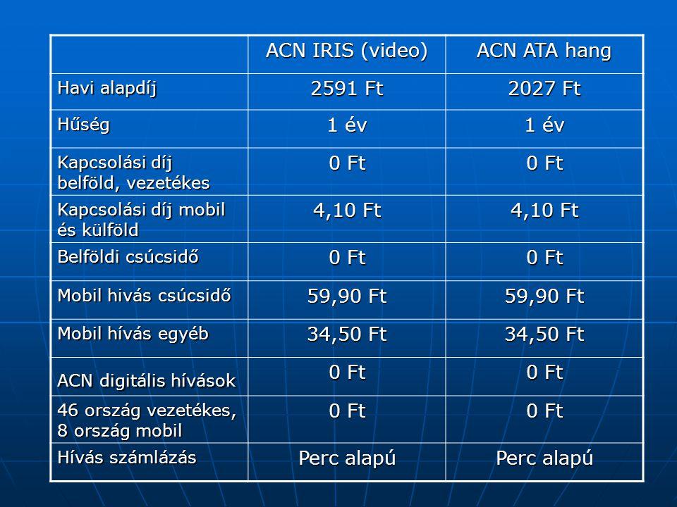ACN IRIS (video) ACN ATA hang Havi alapdíj 2591 Ft 2027 Ft Hűség 1 év Kapcsolási díj belföld, vezetékes 0 Ft Kapcsolási díj mobil és külföld 4,10 Ft Belföldi csúcsidő 0 Ft Mobil hivás csúcsidő 59,90 Ft Mobil hívás egyéb 34,50 Ft ACN digitális hívások 0 Ft 46 ország vezetékes, 8 ország mobil 0 Ft Hívás számlázás Perc alapú