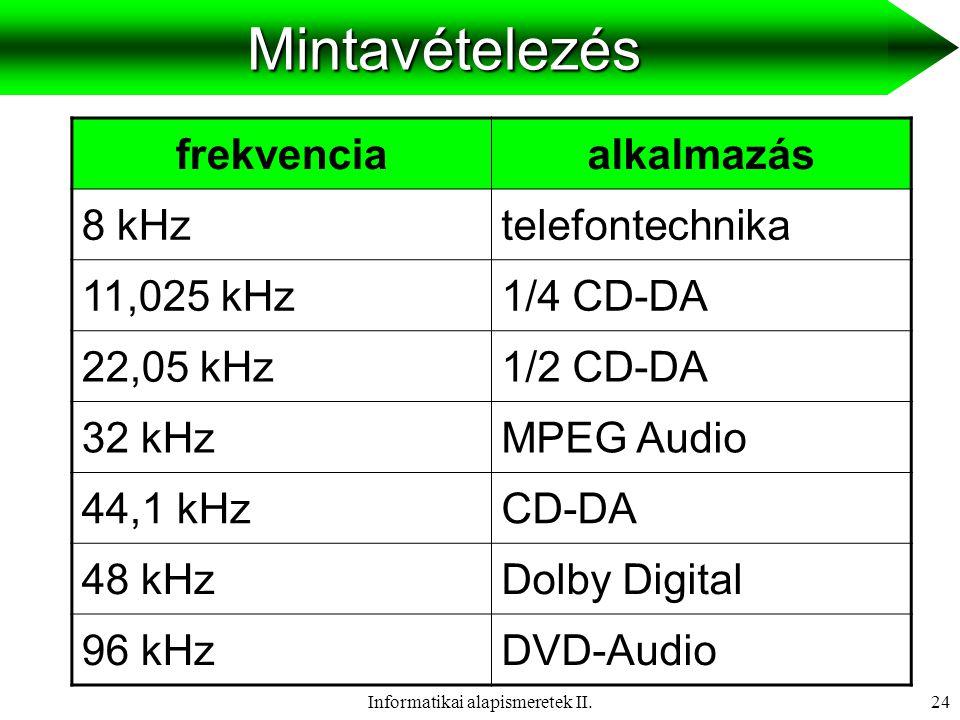Informatikai alapismeretek II.25Kvantálás hosszjelszint hangerő tartomány 8 bit (1 byte)2 8 = 25648 dB 16 bit (2 byte)2 16 = 6553696 dB 24 bit (3 byte)2 24 = 16777216144 dB