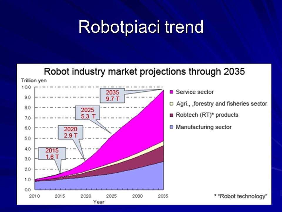 Robotpiaci trend