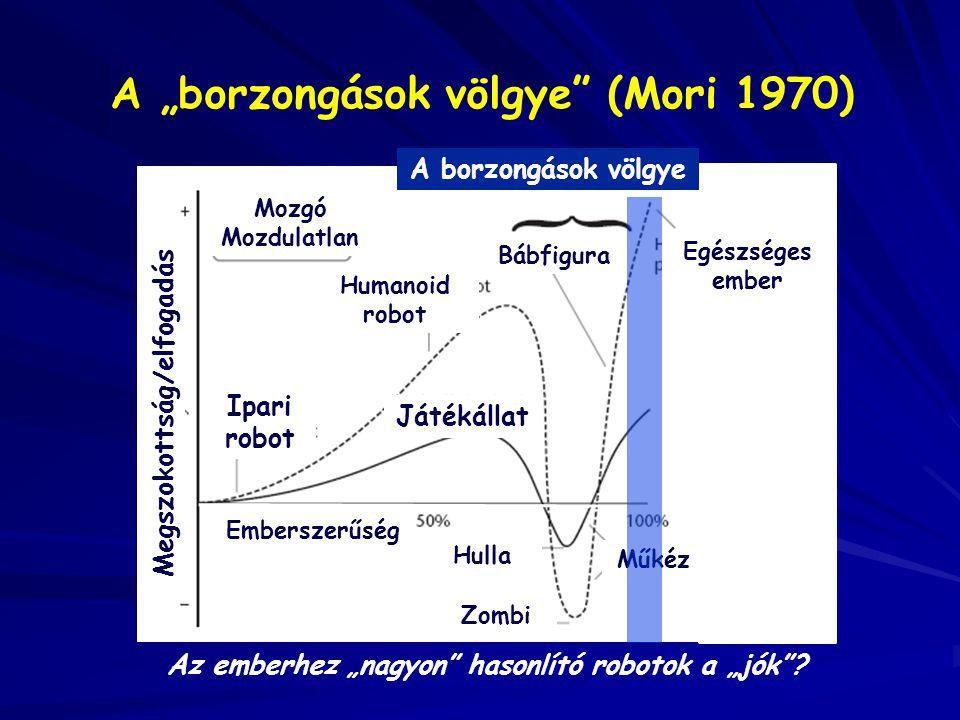 """Megszokottság/elfogadás Hulla Mozgó Mozdulatlan Bábfigura Zombi Műkéz Játékállat Humanoid robot Ipari robot A """"borzongások völgye"""" (Mori 1970) Az embe"""