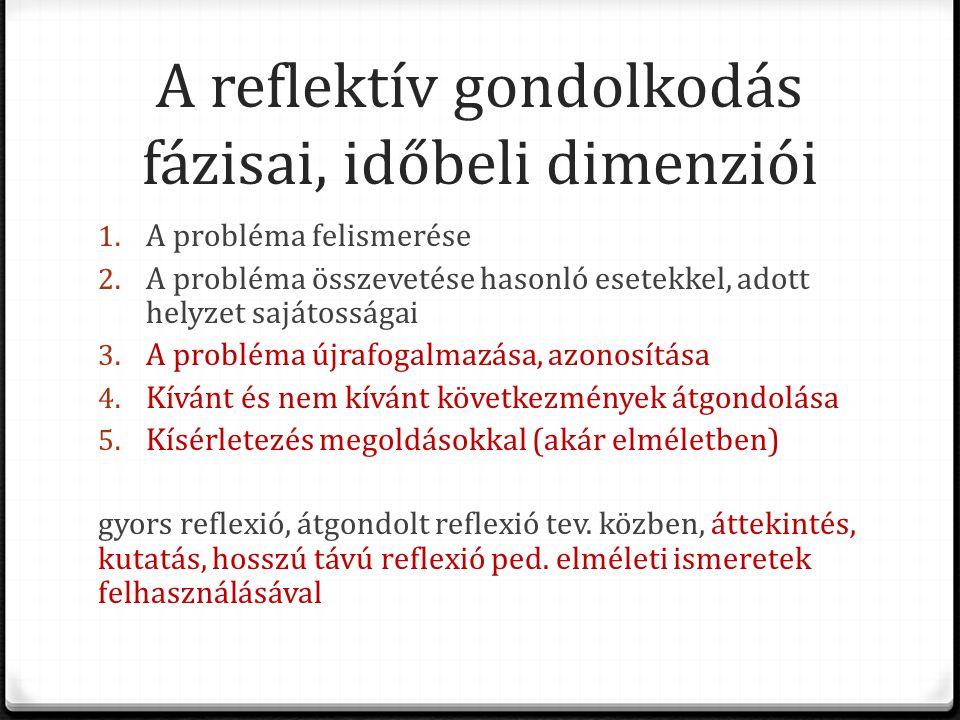 A reflektív gondolkodás fázisai, időbeli dimenziói 1. A probléma felismerése 2. A probléma összevetése hasonló esetekkel, adott helyzet sajátosságai 3