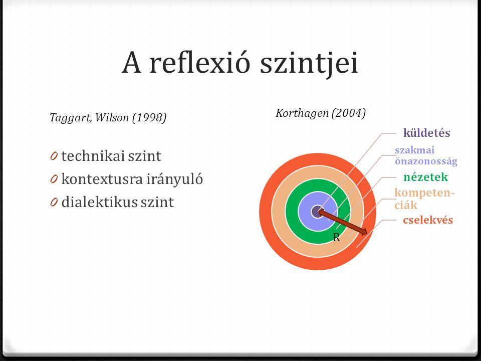 A reflexió szintjei Taggart, Wilson (1998) 0 technikai szint 0 kontextusra irányuló 0 dialektikus szint küldetés szakmai önazonosság nézetek kompeten- ciák cselekvés Korthagen (2004) R