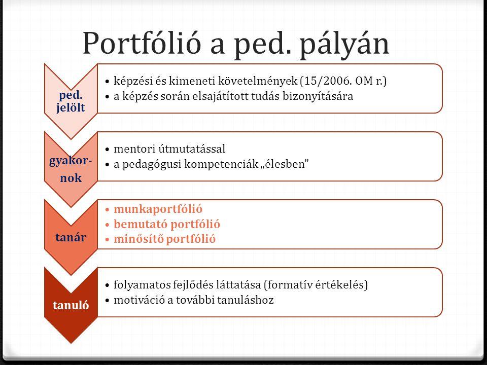 Portfólió a ped. pályán ped. jelölt •képzési és kimeneti követelmények (15/2006. OM r.) •a képzés során elsajátított tudás bizonyítására gyakor- nok •