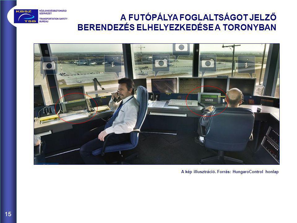 A kép illusztráció. Forrás: HungaroControl honlap 15 A FUTÓPÁLYA FOGLALTSÁGOT JELZŐ BERENDEZÉS ELHELYEZKEDÉSE A TORONYBAN
