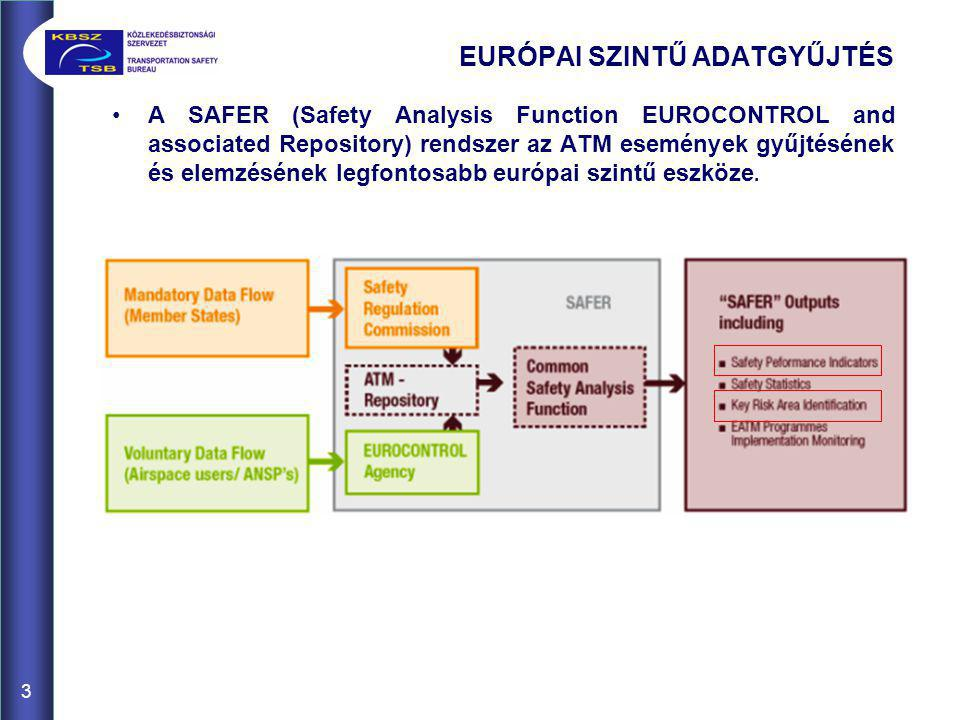 EURÓPAI SZINTŰ ADATGYŰJTÉS •A SAFER (Safety Analysis Function EUROCONTROL and associated Repository) rendszer az ATM események gyűjtésének és elemzésének legfontosabb európai szintű eszköze.