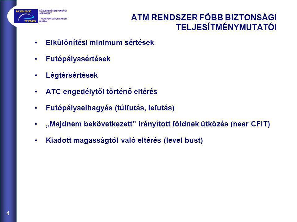 """ATM RENDSZER FŐBB BIZTONSÁGI TELJESÍTMÉNYMUTATÓI •Elkülönítési minimum sértések •Futópályasértések •Légtérsértések •ATC engedélytől történő eltérés •Futópályaelhagyás (túlfutás, lefutás) •""""Majdnem bekövetkezett irányított földnek ütközés (near CFIT) •Kiadott magasságtól való eltérés (level bust) 4"""
