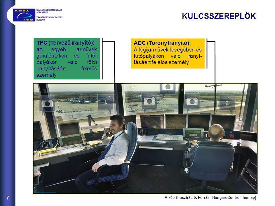 KULCSSZEREPLŐK TPC (Tervező irányító): az egyéb járművek gurulóutakon és futó- pályákon való földi irányításáért felelős személy. ADC (Torony Irányító