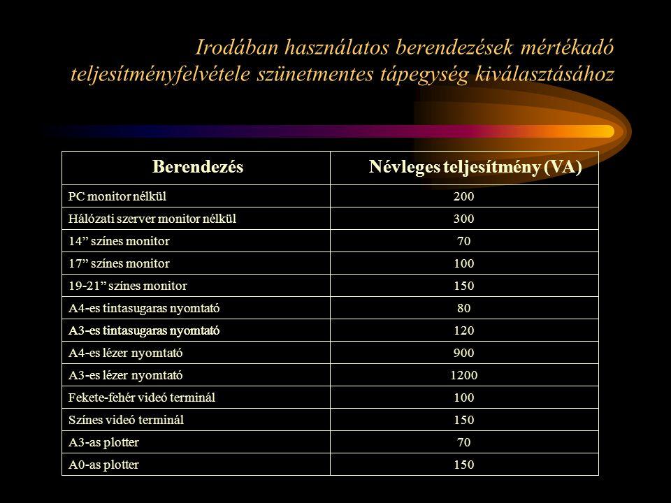 Irodában használatos berendezések mértékadó teljesítményfelvétele szünetmentes tápegység kiválasztásához BerendezésNévleges teljesítmény (VA) Hálózati