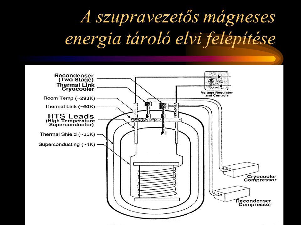 A szupravezetős mágneses energia tároló elvi felépítése