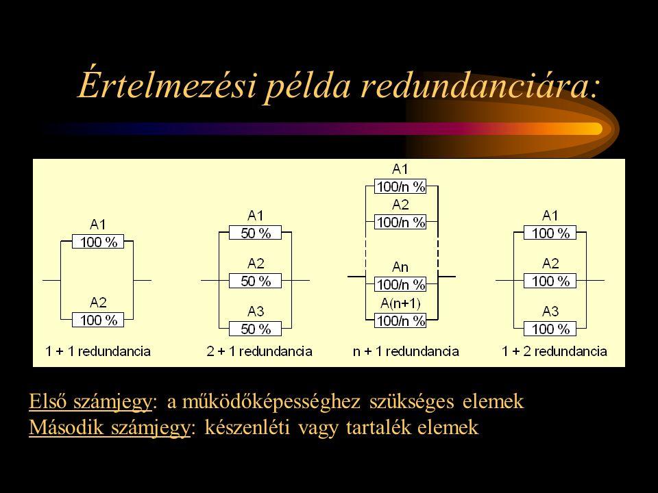 Értelmezési példa redundanciára: Első számjegy: a működőképességhez szükséges elemek Második számjegy: készenléti vagy tartalék elemek