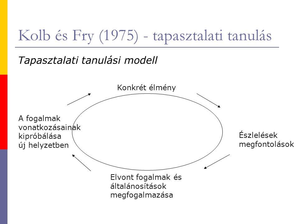 Kolb és Fry (1975) - tapasztalati tanulás Tapasztalati tanulási modell Konkrét élmény Észlelések megfontolások Elvont fogalmak és általánosítások megf