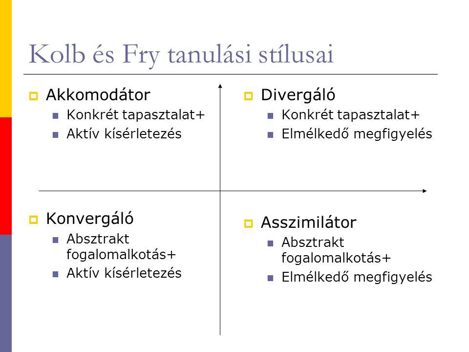 Kolb és Fry tanulási stílusai  Akkomodátor  Konkrét tapasztalat+  Aktív kísérletezés  Konvergáló  Absztrakt fogalomalkotás+  Aktív kísérletezés