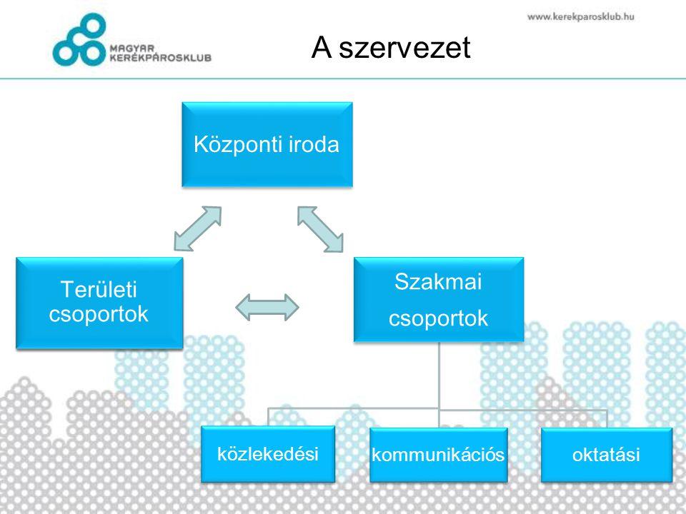 Központi iroda Szakmai csoportok közlekedési kommunikációsoktatási Területi csoportok A szervezet