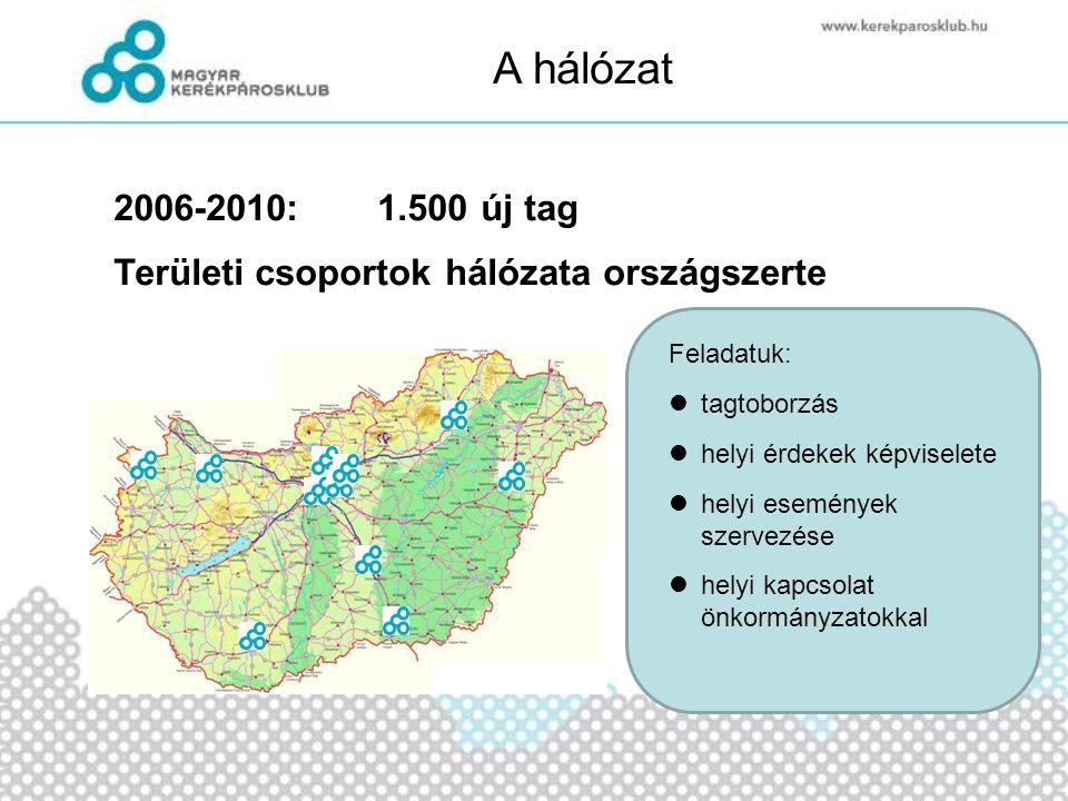 A hálózat 2006-2010:1.500 új tag Területi csoportok hálózata országszerte Feladatuk:  tagtoborzás  helyi érdekek képviselete  helyi események szerv