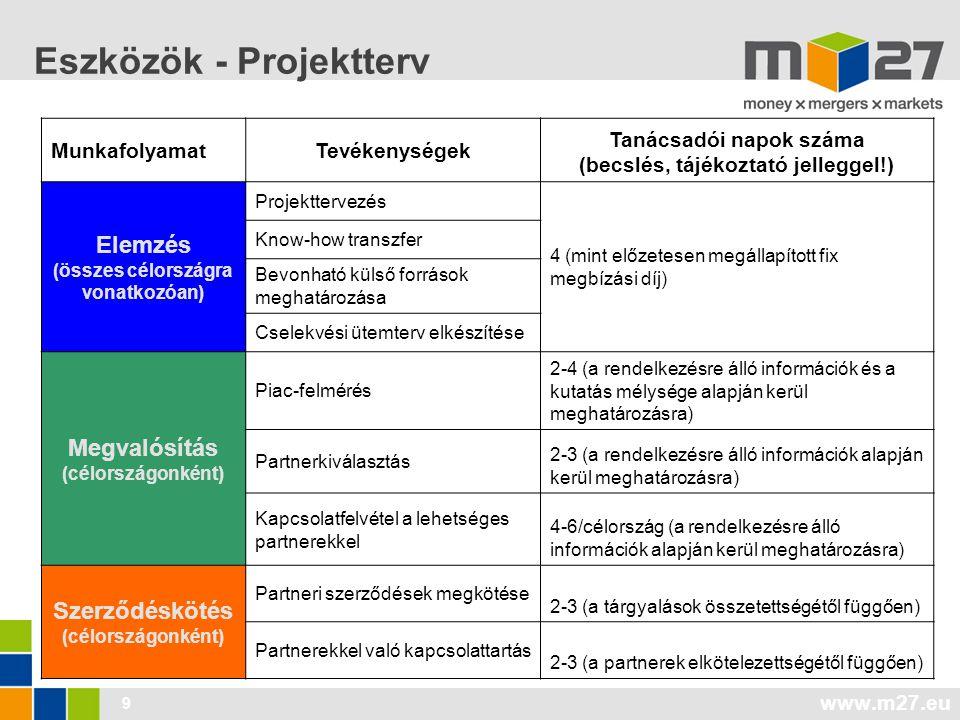 www.m27.eu 20 Vállalatértékelési módszerek (2/2.) 2.