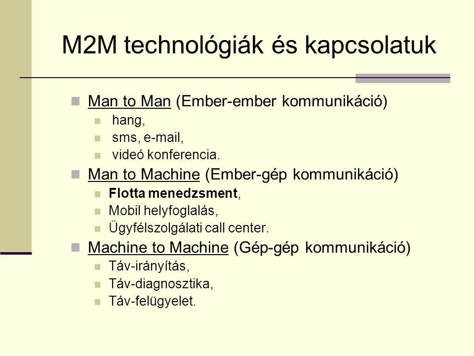 M2M technológiák és kapcsolatuk  Man to Man (Ember-ember kommunikáció)  hang,  sms, e-mail,  videó konferencia.  Man to Machine (Ember-gép kommun