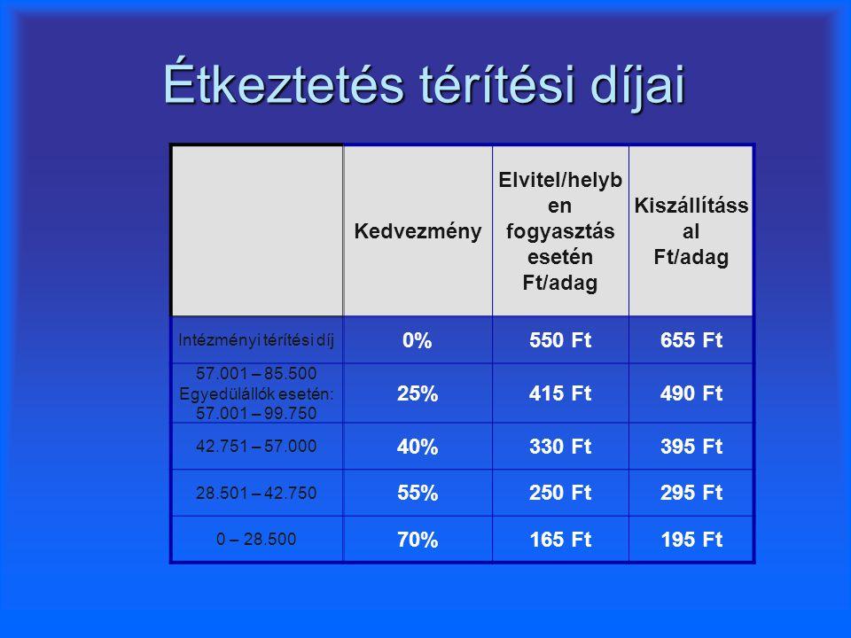Étkeztetés térítési díjai Kedvezmény Elvitel/helyb en fogyasztás esetén Ft/adag Kiszállításs al Ft/adag Intézményi térítési díj 0%550 Ft655 Ft 57.001