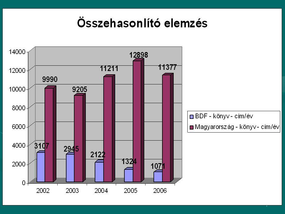 18 Kiadói jegyzékek, katalógusok időszakosság: - egyszeri - alkalmi - rendszeres