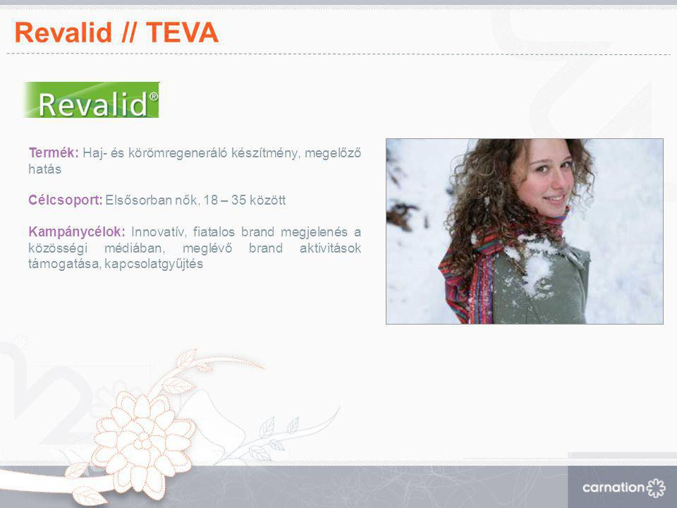 Revalid // TEVA Termék: Haj- és körömregeneráló készítmény, megelőző hatás Célcsoport: Elsősorban nők, 18 – 35 között Kampánycélok: Innovatív, fiatalo