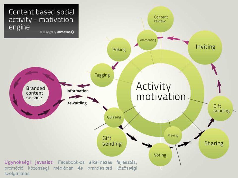 Revalid // TEVA Ügynökségi javaslat: Facebook-os alkalmazás fejlesztés, promóció közösségi médiában és brandesített közösségi szolgáltatás