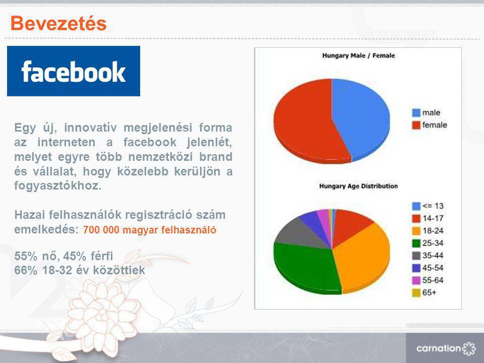 Bevezetés Egy új, innovatív megjelenési forma az interneten a facebook jelenlét, melyet egyre több nemzetközi brand és vállalat, hogy közelebb kerüljö