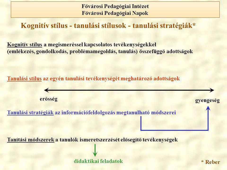A preferált érzékelési típuson alapuló tanulási stílusok Modality Preference Inventory Vizuális típus Auditív típus Kinesztetikus típus Gondolkodási közeg: kép, ábra Gondolkodási közeg: verbális, szöveg Gondolkodási közeg: mozgásos, videó, animáció Fővárosi Pedagógiai Intézet Fővárosi Pedagógiai Napok
