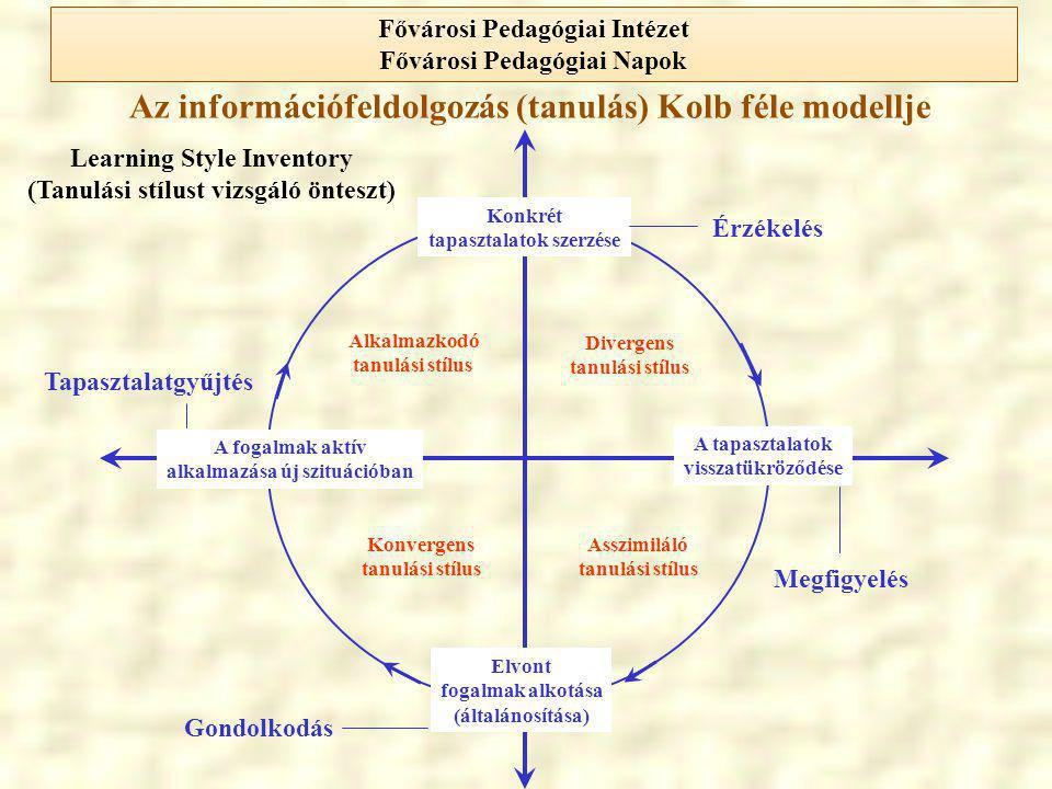 Az információfeldolgozás (tanulás) Jung féle modellje Ítéletalkotás Észlelés Extrovertált attitűdIntrovertált attitűd Érzelem Gondolkodás Intuíció Érzékelés Myers Briggs Type Indicator (Myers és Briggs féle teszt) Fővárosi Pedagógiai Intézet Fővárosi Pedagógiai Napok