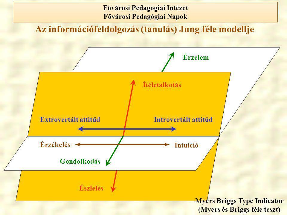 Az információfeldolgozás (tanulás) Jung féle modellje Ítéletalkotás Észlelés Extrovertált attitűdIntrovertált attitűd Érzelem Gondolkodás Intuíció Érz
