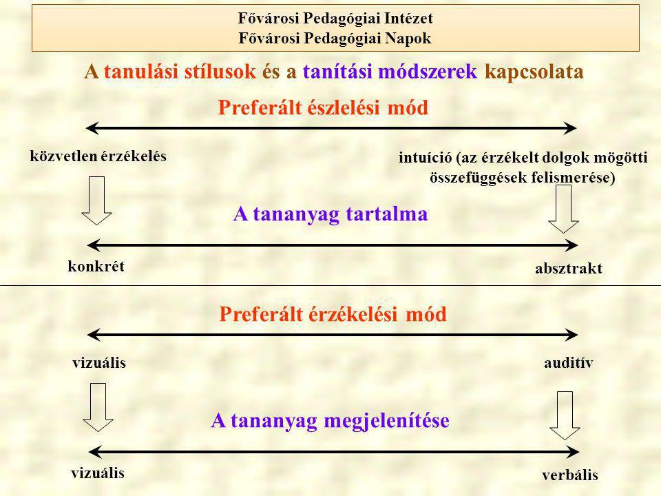 A tanulási stílusok és a tanítási módszerek kapcsolata A tananyag tartalma Preferált észlelési mód konkrét absztrakt intuíció (az érzékelt dolgok mögö