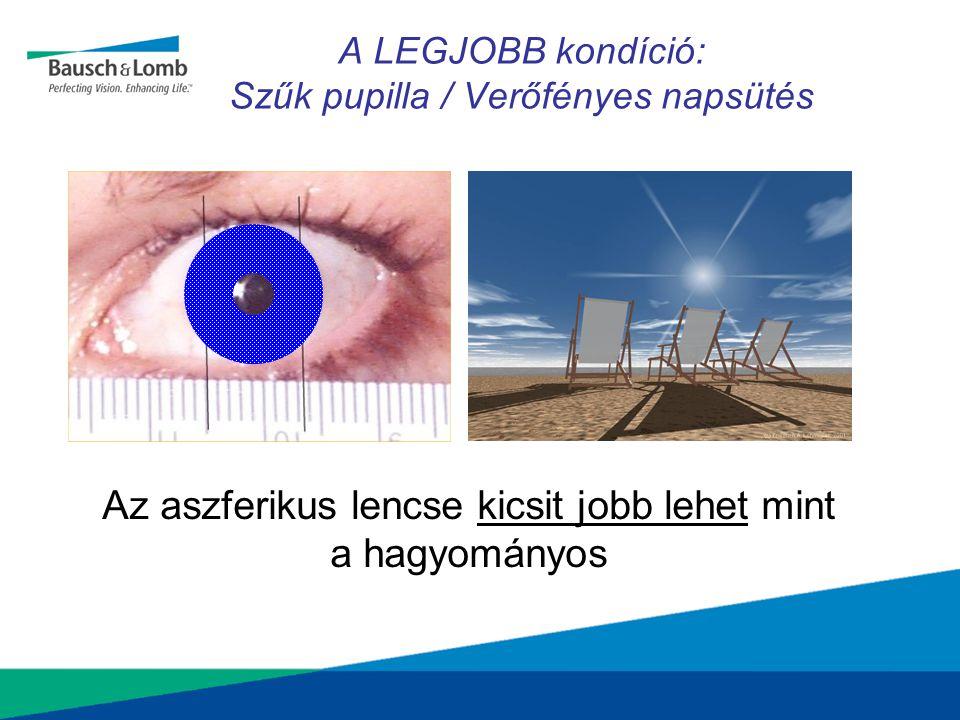 A LEGJOBB kondíció: Szűk pupilla / Verőfényes napsütés Az aszferikus lencse kicsit jobb lehet mint a hagyományos