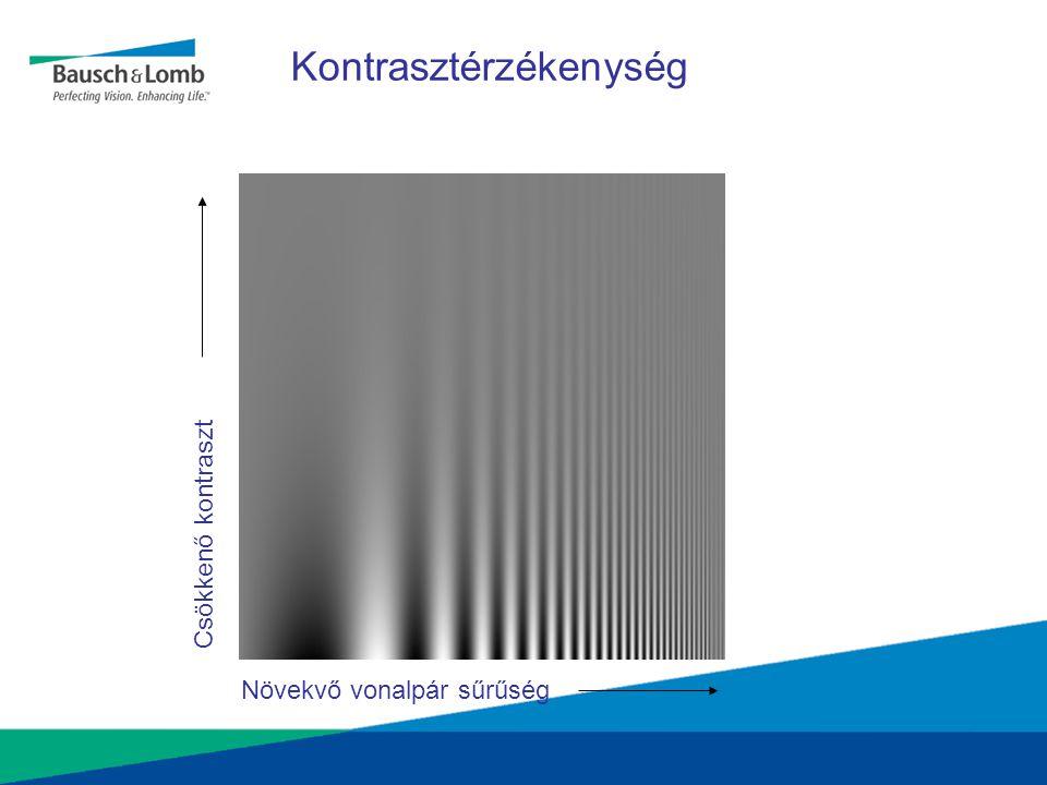 Kontrasztérzékenység Csökkenő kontraszt Növekvő vonalpár sűrűség