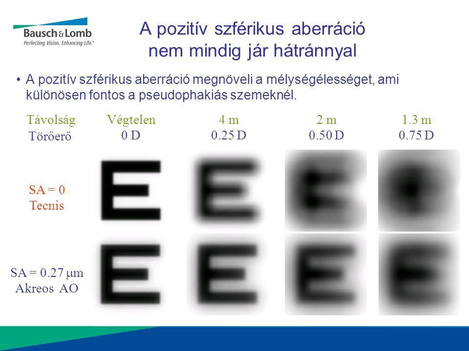A pozitív szférikus aberráció nem mindig jár hátránnyal •A pozitív szférikus aberráció megnöveli a mélységélességet, ami különösen fontos a pseudophak