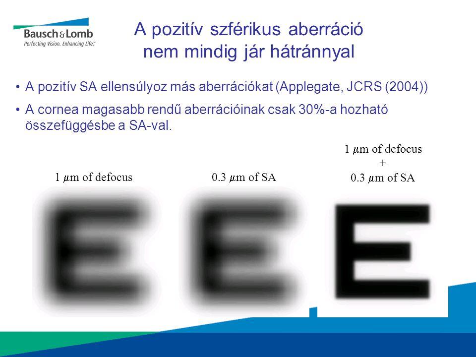 1  m of defocus0.3  m of SA 1  m of defocus + 0.3  m of SA A pozitív szférikus aberráció nem mindig jár hátránnyal •A pozitív SA ellensúlyoz más a