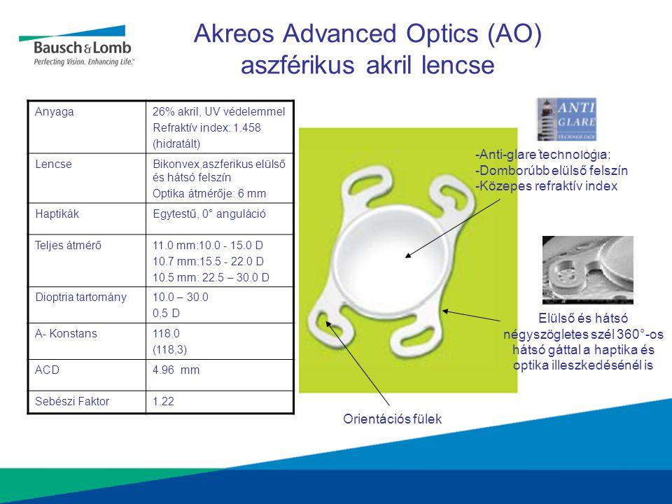 Akreos Advanced Optics (AO) aszférikus akril lencse Anyaga26% akril, UV védelemmel Refraktív index: 1.458 (hidratált) LencseBikonvex,aszferikus elülső