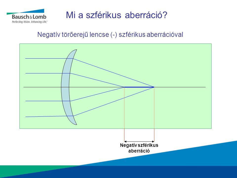 Negatív szférikus aberráció Negatív törőerejű lencse (-) szférikus aberrációval