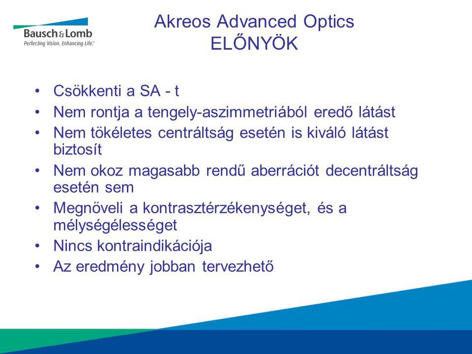 Akreos Advanced Optics ELŐNYÖK •Csökkenti a SA - t •Nem rontja a tengely-aszimmetriából eredő látást •Nem tökéletes centráltság esetén is kiváló látás