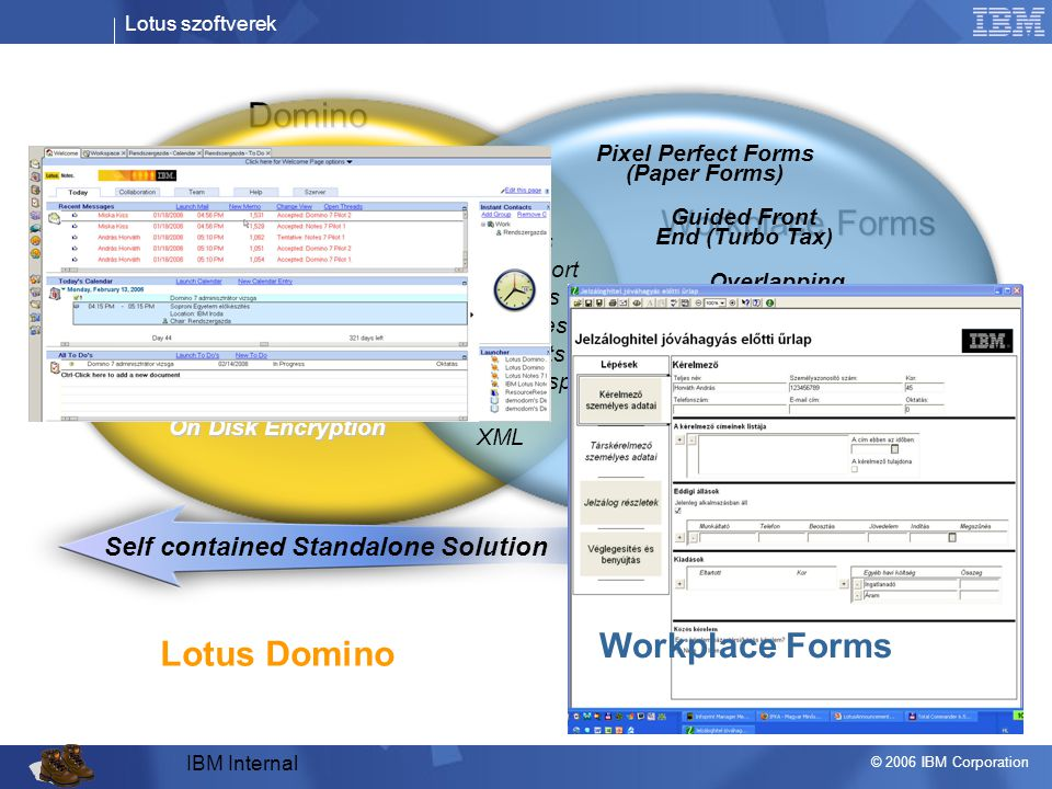 Lotus szoftverek © 2006 IBM Corporation Domino Workplace Forms Forms Sub-forms Offline Support Web Forms Web Services* Attachments E-mail as transport