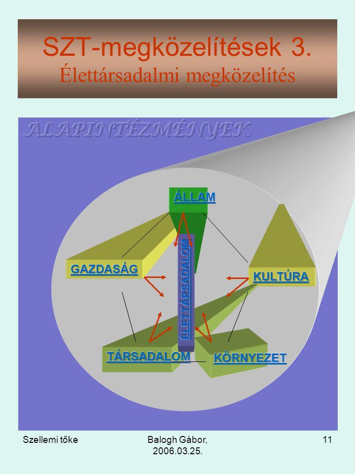 Szellemi tőkeBalogh Gábor, 2006.03.25. 11 SZT-megközelítések 3. Élettársadalmi megközelítés
