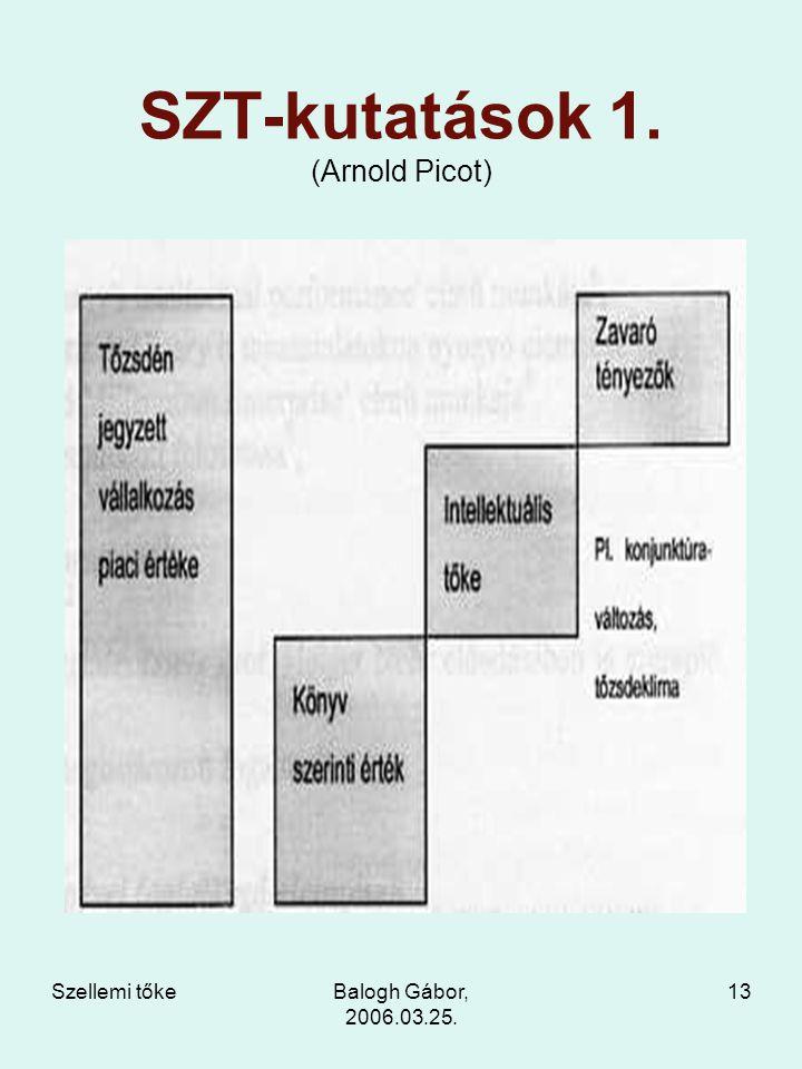 Szellemi tőkeBalogh Gábor, 2006.03.25. 13 SZT-kutatások 1. (Arnold Picot)